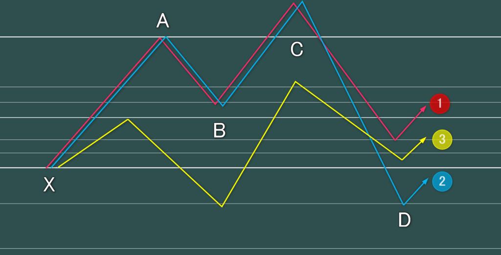 ハーモニックパターン(ダブルトップ)のサイファー、シャーク、ネンスター、5-0