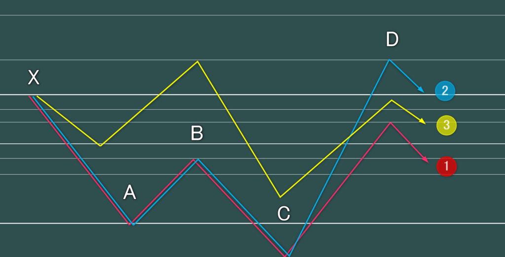 ハーモニックパターン(ダブルボトム)のサイファー、シャーク、ネンスター、5-0