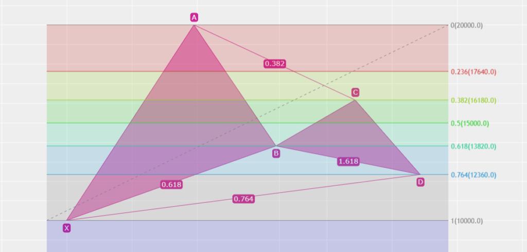 ハーモニック ガートレーパターン BCが0.382 Dが0.764