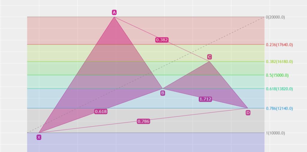 ハーモニック ガートレーパターン BCが0.382 Dが0.786