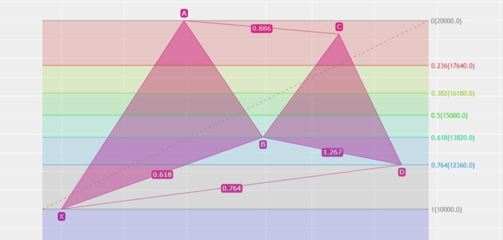 ハーモニック ガートレーパターン BCが0.886 Dが0.764