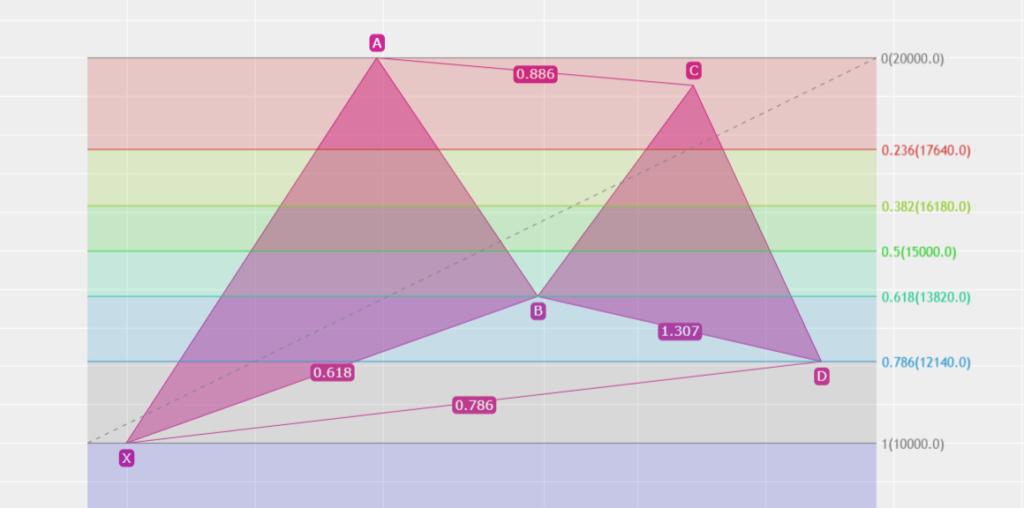ハーモニック ガートレーパターン BCが0.886 Dが0.786