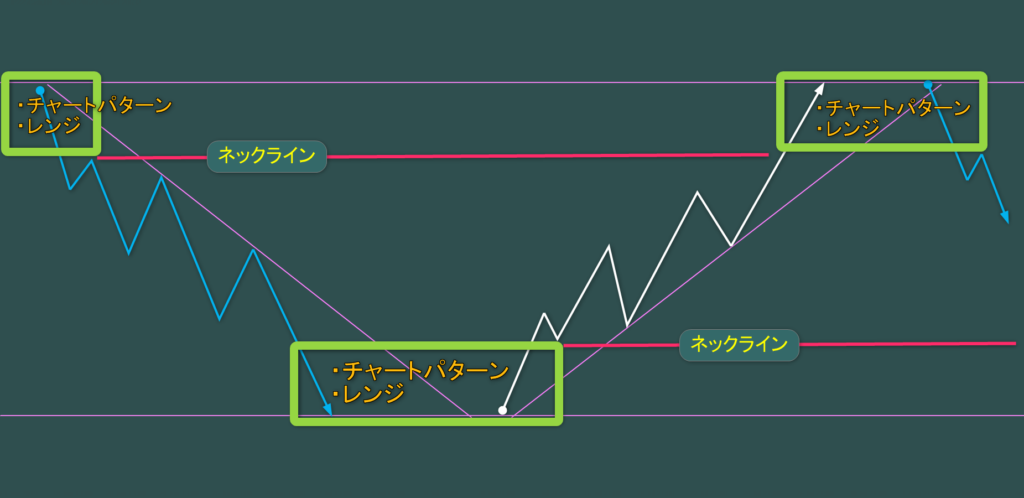 天井圏と底値圏のチャートパターンとレンジ帯 ネックライン エリオット波動のイメージ