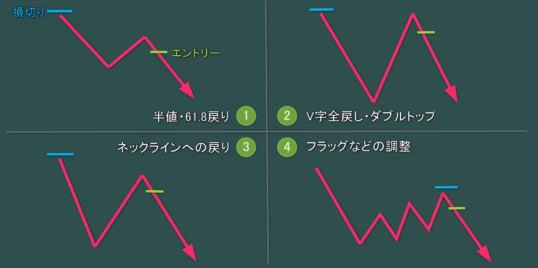 トレンドフォローの4つの基本パターン