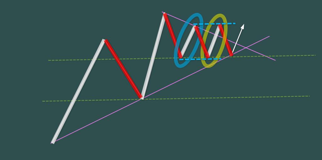 N理論 エネルギー保存の法則