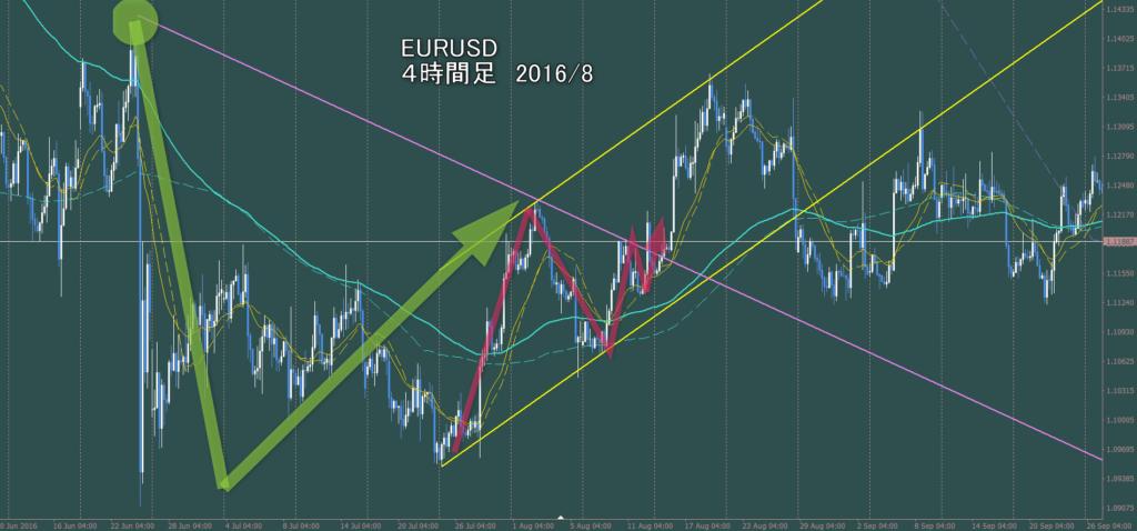 スインガーが見るV EURUSD4時間足チャートの大きな切り下げライン