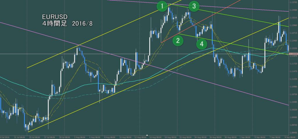 下降、上昇が同じワントップのリズム ユーロ・ドル4時間足