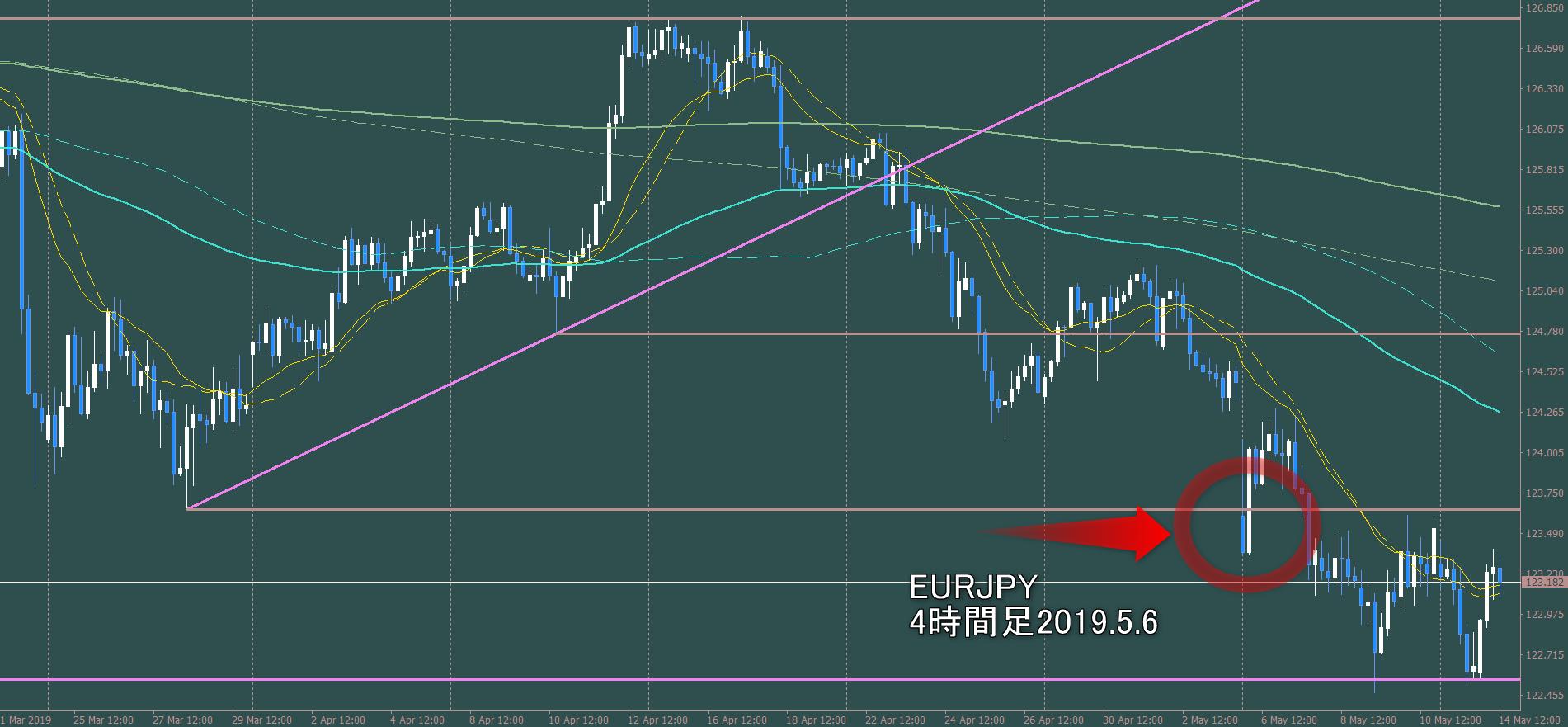 EURJPY ギャップダウン 親波の安値をしっかり抜ける