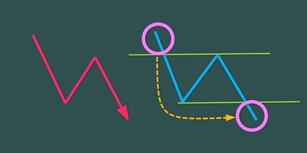 波動とN理論
