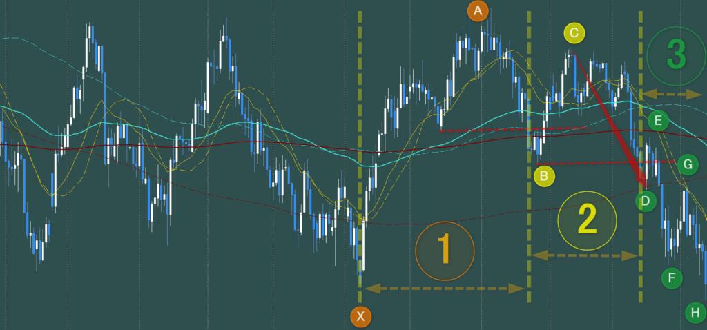 第3波 戻り売り戦略上昇トレンドからトレンドレス、下降トレンドへのトレンド転換