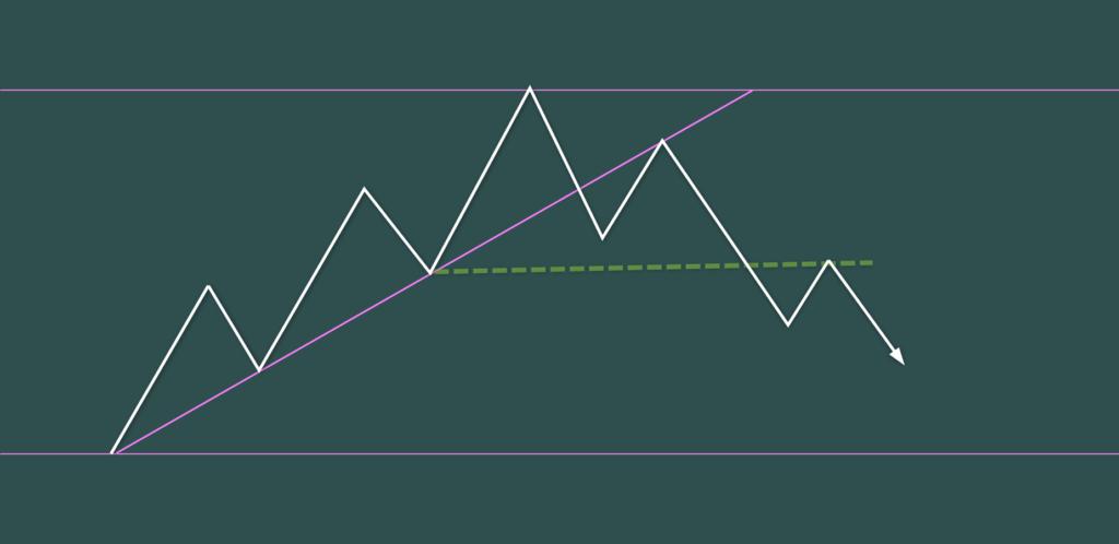 トレンドライン・ブレイクと4波5波