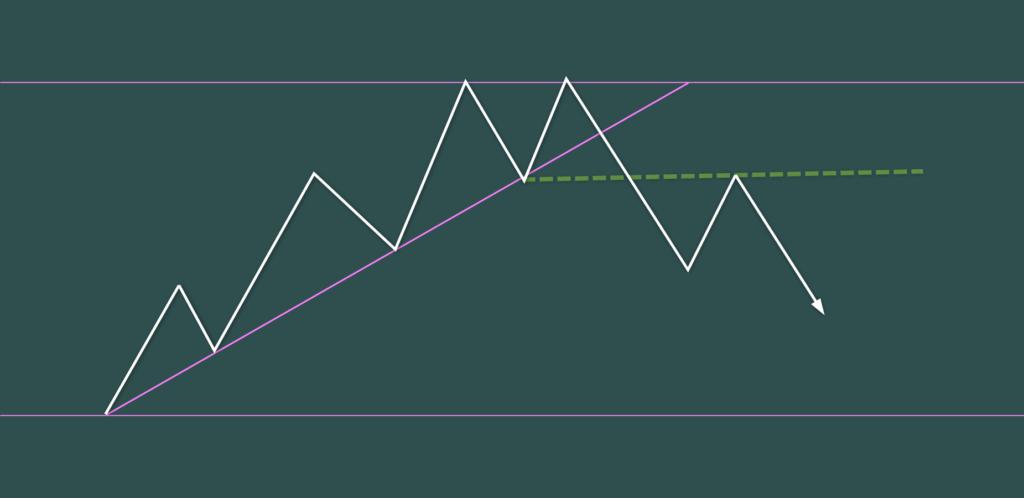 トレンドライン・ブレイクと4波5波 Bパターン