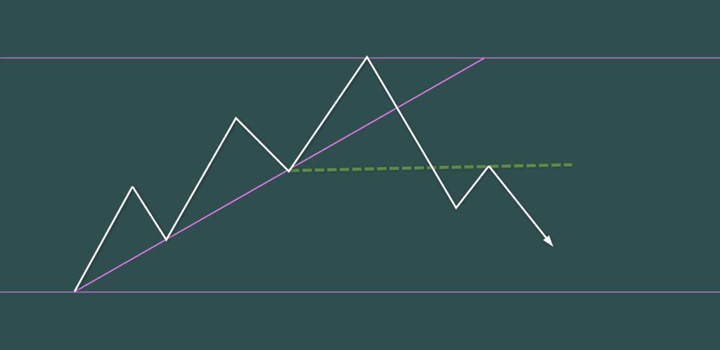 トレンドライン・ブレイクと4波5波 Cパターン