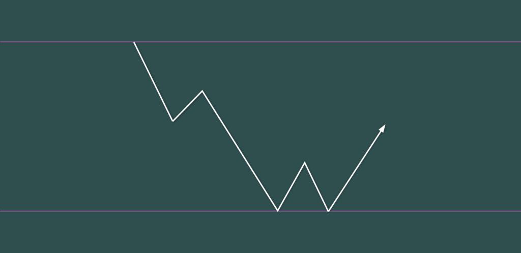 下落5波 底値圏にチャートパターン