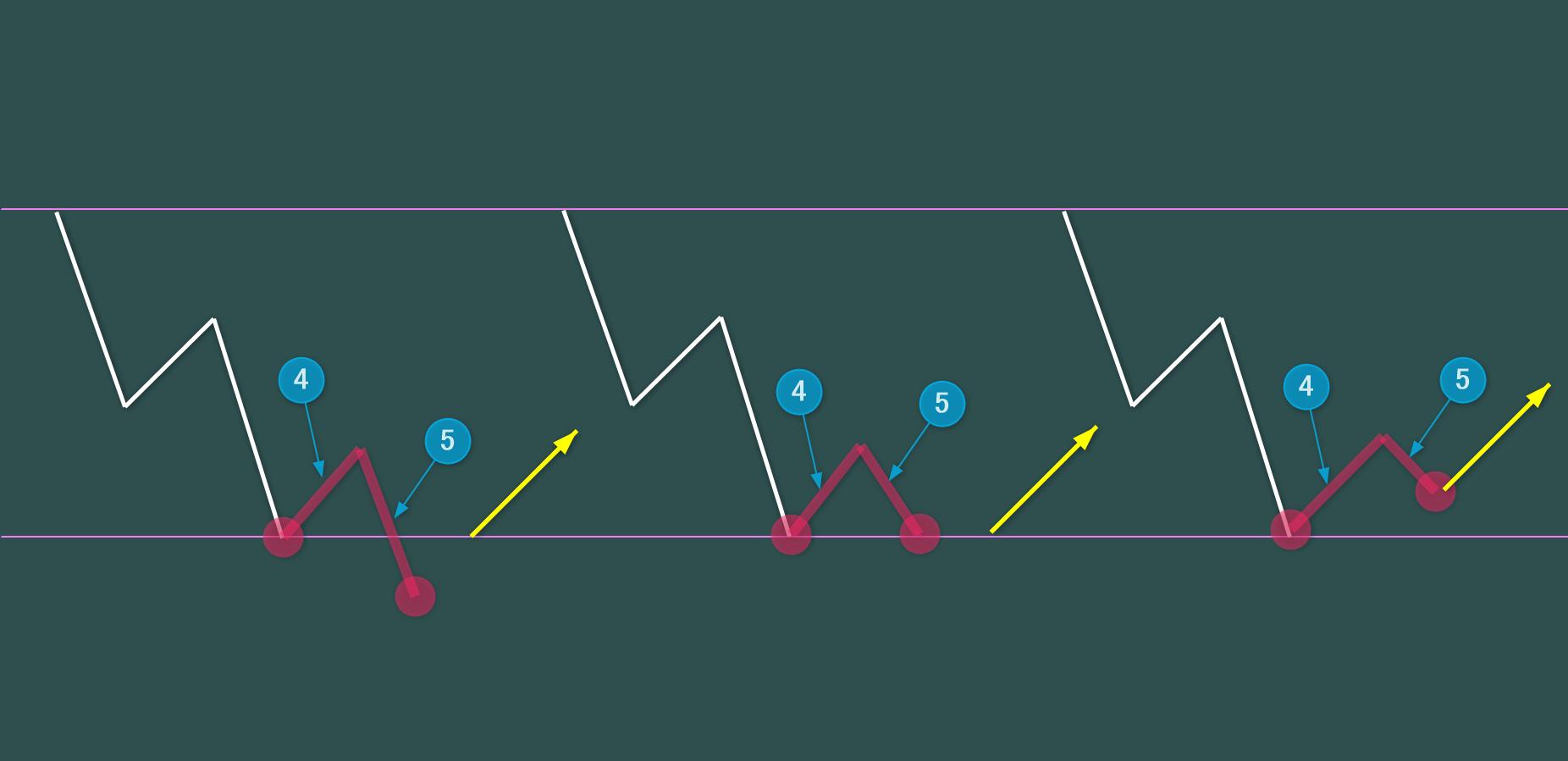 第4波・第5波の3つのパターン