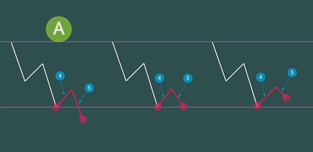 A 3波の安値(4波の起点)を5波が下抜けするパターン