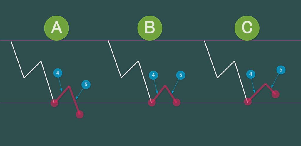ダウントレンドの第4波・第5波の形
