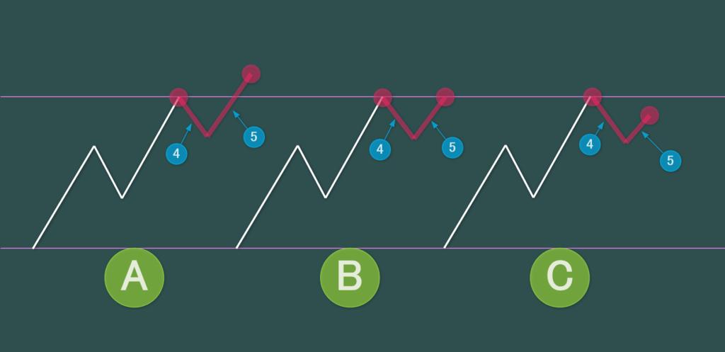 アップトレンドの第4波・第5波の形