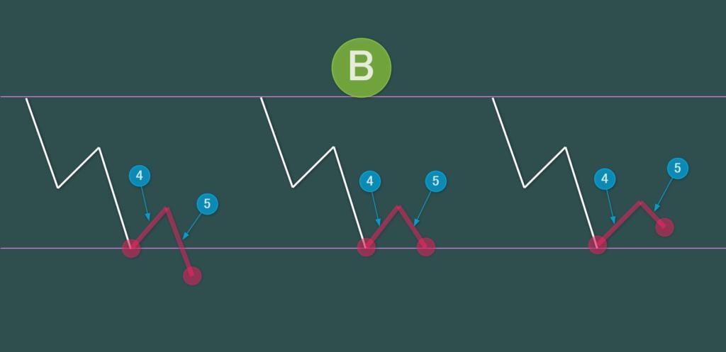 B ダブルボトムを作るパターン