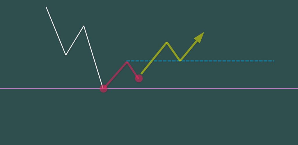 C 3波の安値に5波が届かない右肩上がりのパターン