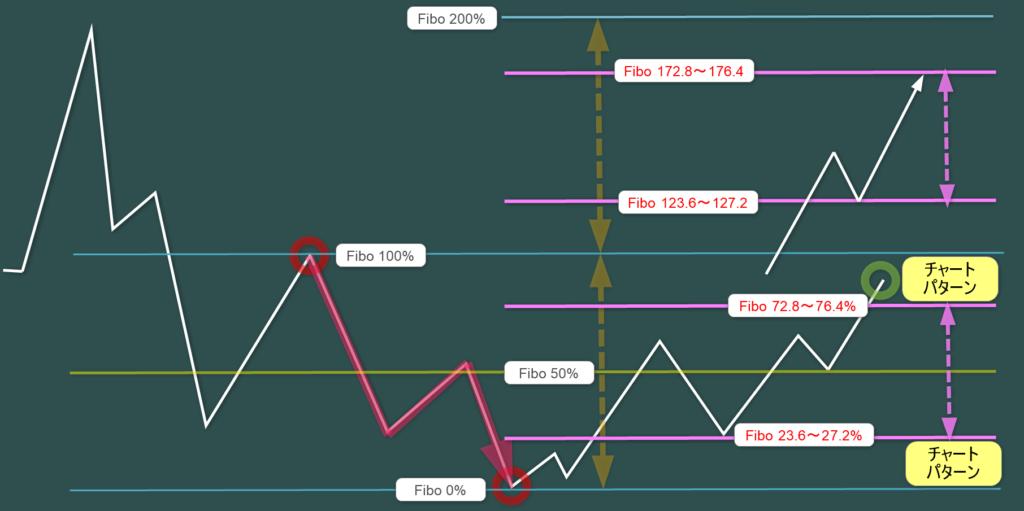 親波のレジスタンスライン 123.6~~176.4%がトレーディングゾーン
