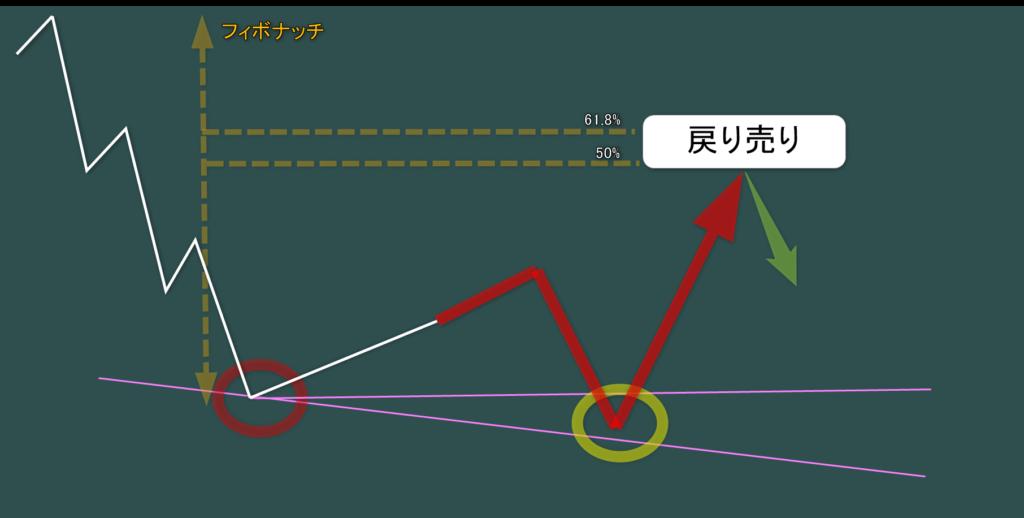 4時間足チャート 親波が複合波の場合 日足チャネル底到達で戻り売りの想定2