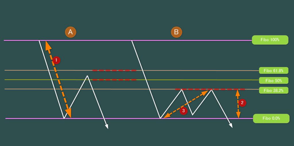 縦調整と横調整の値幅予測の仕方