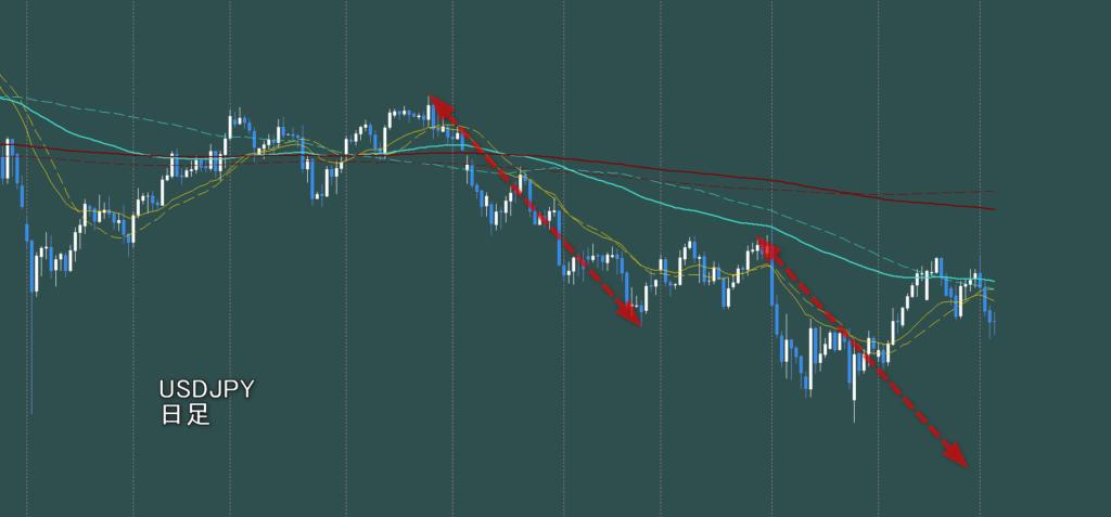 ドル円日足 第1波と第3波の値幅