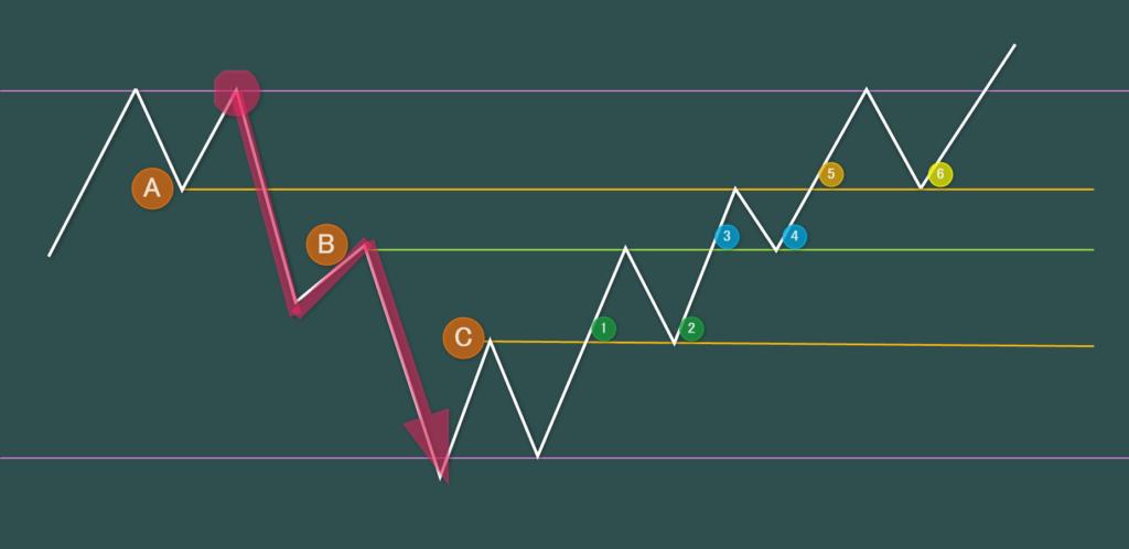 親波の攻略 6つのエントリーポイント