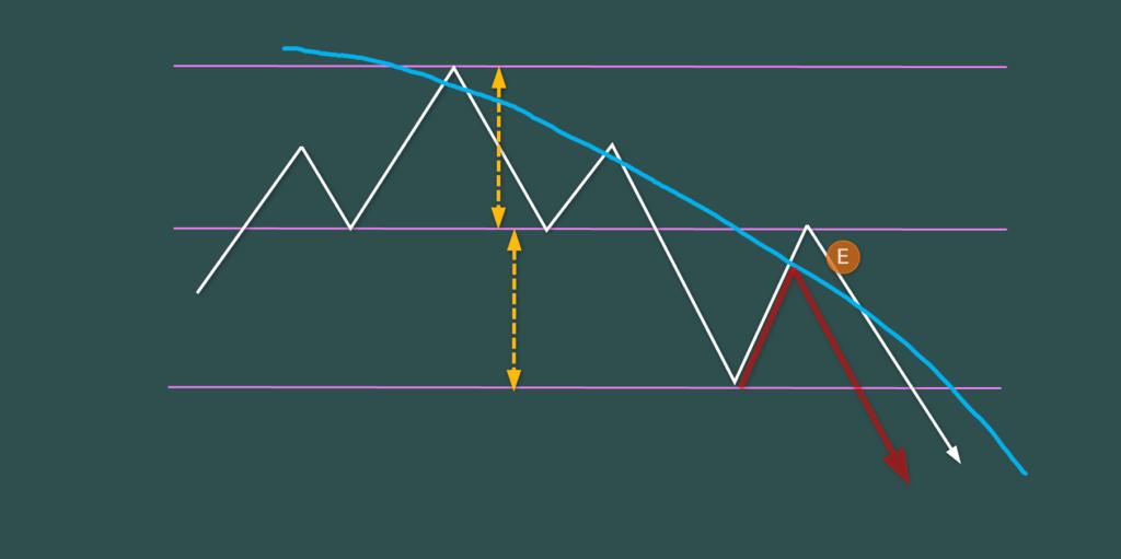 三尊(headandshoulders) 基本 移動平均線との絡み