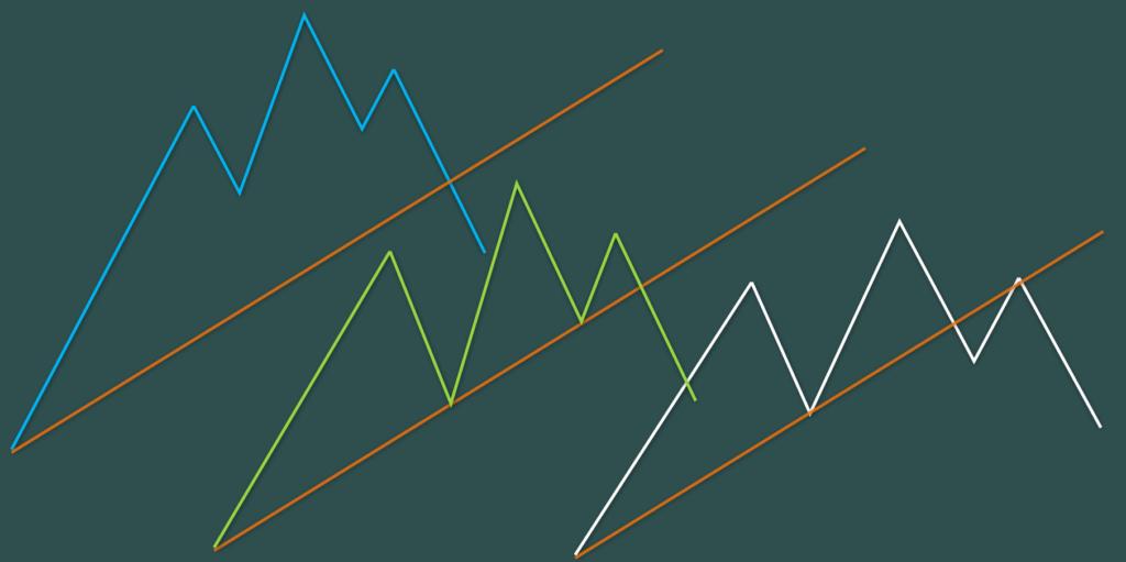 三尊のパターン