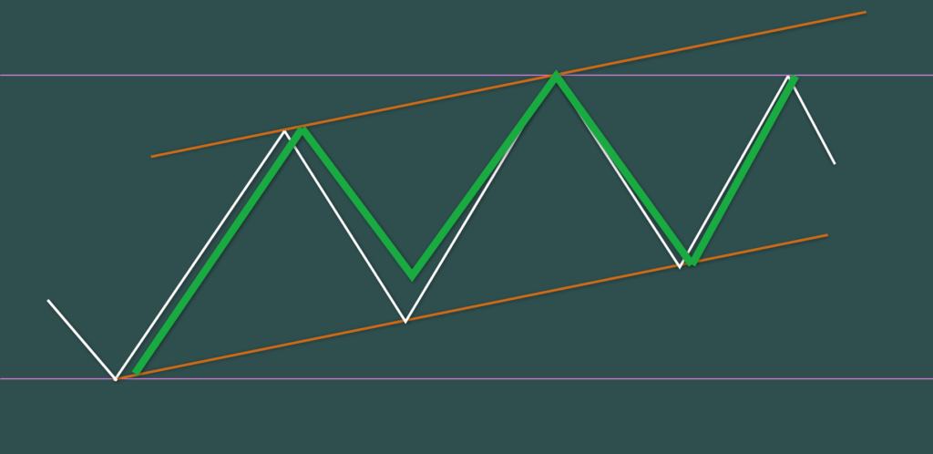 チャネル内の第5波 ハーモニック系