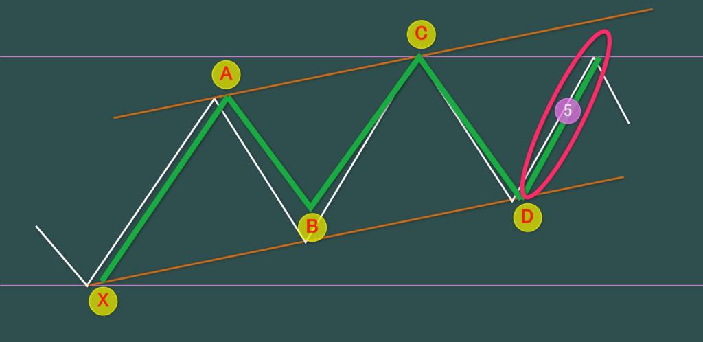 チャネル内の第5波 ハーモニックターン