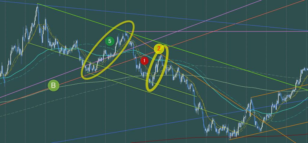トレンド転換後の第2波とトレンド転換前の第5波 AUDJPY4時間足チャート