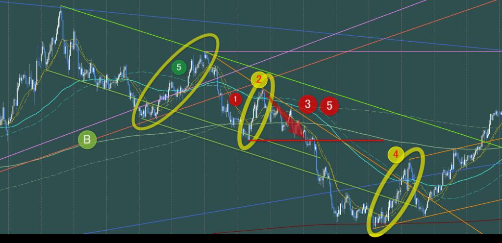 第2波の安値を抜けるまでは第3波か第5波